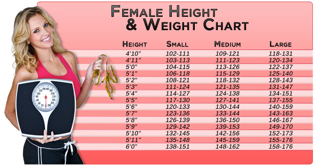 Ideal Weight Chart For Women •